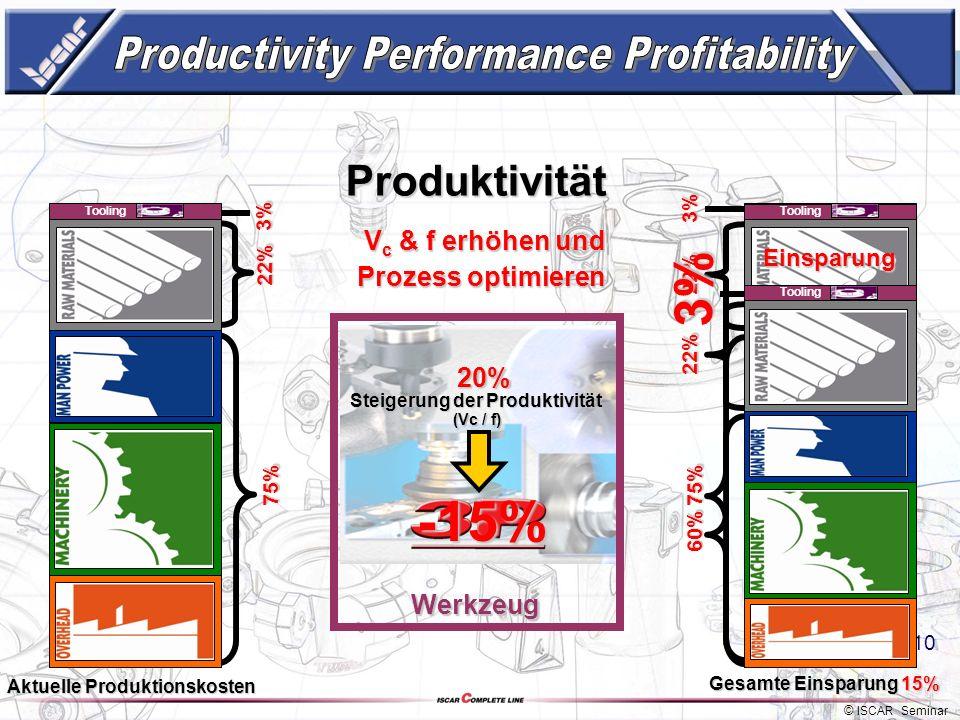 © ISCAR Seminar 9 22% 22% 75% 75% 3% 3% Produktivität 97% Tooling Vc & f erhöhen und Prozess optimieren Werkzeug Werkzeug 20% Steigerung Kosten senken