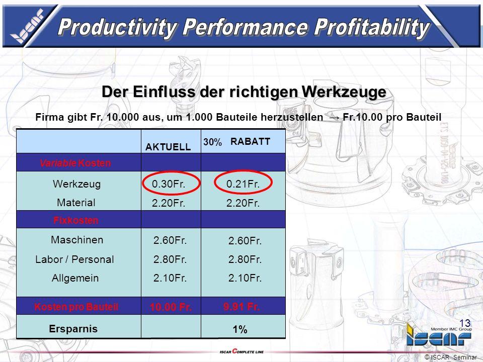 © ISCAR Seminar 12 Der Einfluss der richtigen Werkzeuge Firma gibt Fr. 10.000 aus, um 1.000 Bauteile herzustellen Fr.10.00 pro Bauteil Variable Kosten