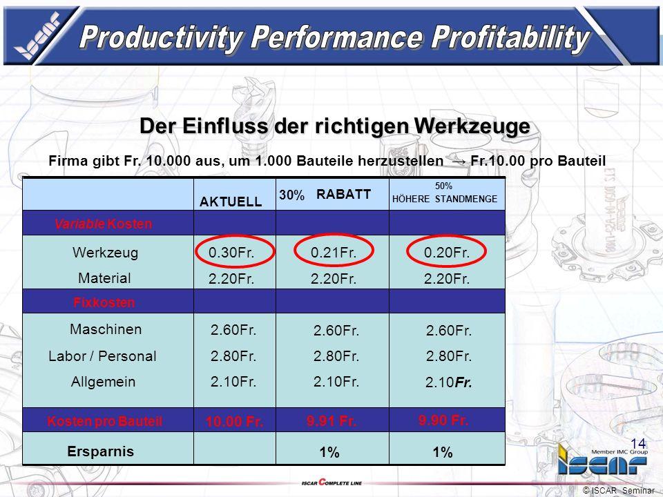 © ISCAR Seminar 13 Der Einfluss der richtigen Werkzeuge Variable Kosten Werkzeug Material Fixkosten Maschinen Labor / Personal Ersparnis 0.30Fr. 2.20F