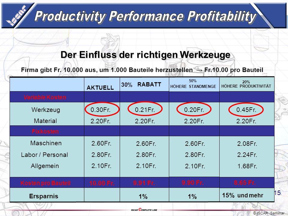 © ISCAR Seminar 14 Der Einfluss der richtigen Werkzeuge Variable Kosten Werkzeug Material Fixkosten Maschinen Labor / Personal Ersparnis 0.30Fr. 2.20F