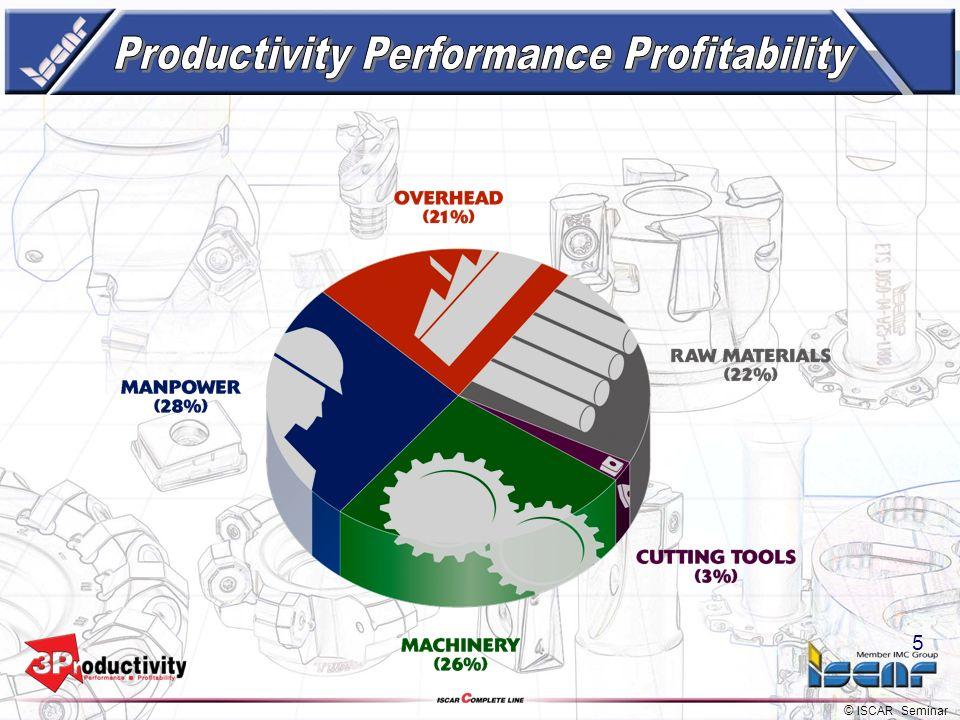 © ISCAR Seminar 4 4 Bedeutet nicht nur Einsparung von Werkzeugkosten, Bedeutet nicht nur Einsparung von Werkzeugkosten, sondern wirkliche Einsparung v