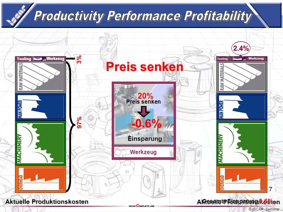 6 3% 3% 97% Tooling Preis senken Standzeit erhöhen Preis Standzeit Produktivität Preis, Standzeit oder Produktivität ? Vc & f erhöhen und Prozess opti