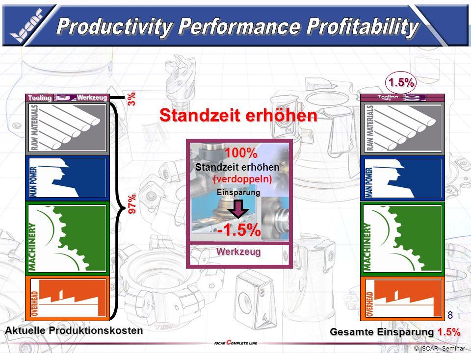 © ISCAR Seminar 7 3% 2.4% Tooling Aktuelle Produktionskosten 20% Preissenken Preis senken Werkzeug -0.6% Einsparung Aktuelle Produktionskosten Gesamte