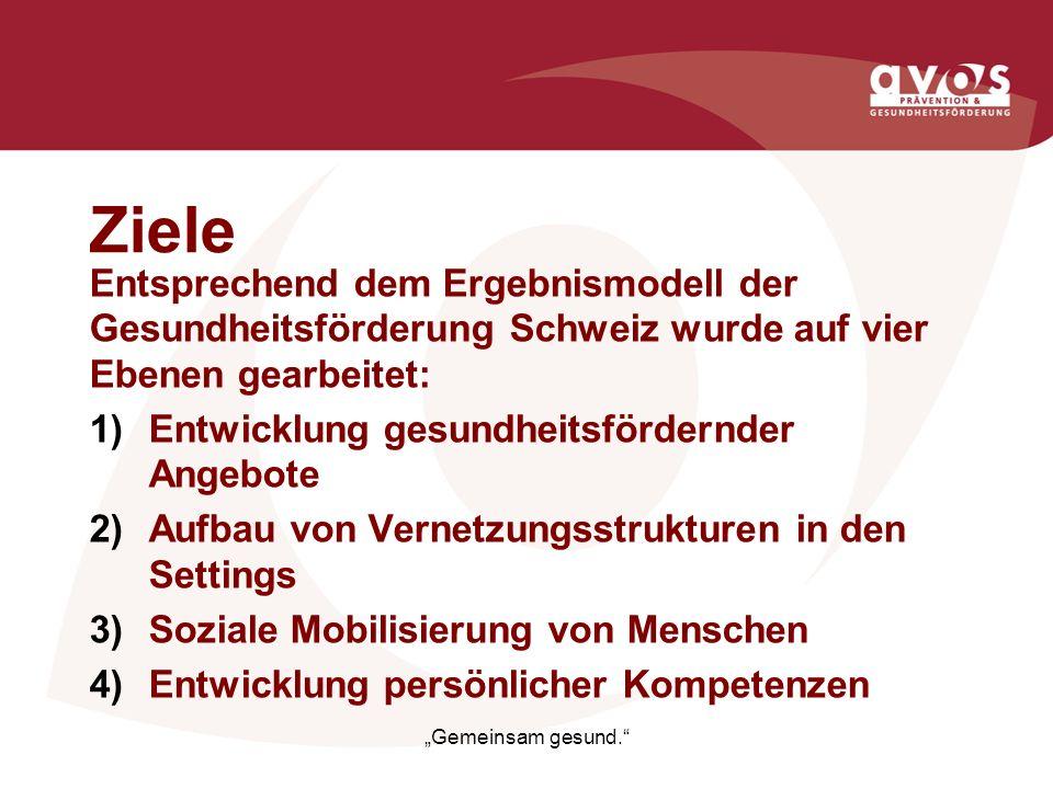 Ziele Entsprechend dem Ergebnismodell der Gesundheitsförderung Schweiz wurde auf vier Ebenen gearbeitet: Entwicklung gesundheitsfördernder Angebote Au