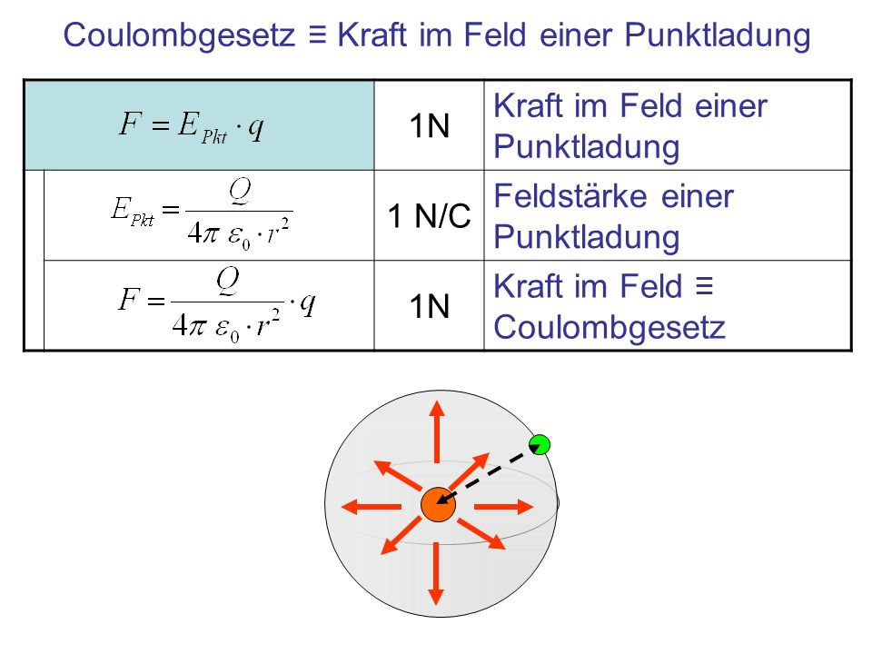 1N Kraft im Feld einer Punktladung 1 N/C Feldstärke einer Punktladung 1N Kraft im Feld Coulombgesetz Coulombgesetz Kraft im Feld einer Punktladung