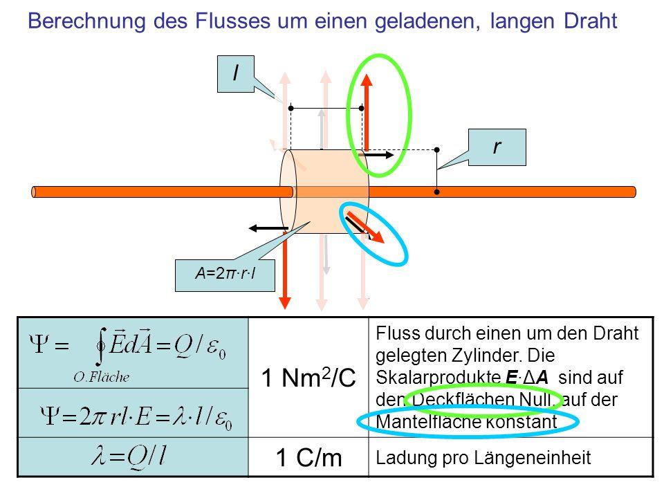 1 Nm 2 /C Fluss durch einen um den Draht gelegten Zylinder. Die Skalarprodukte E·ΔA sind auf den Deckflächen Null, auf der Mantelfläche konstant 1 C/m