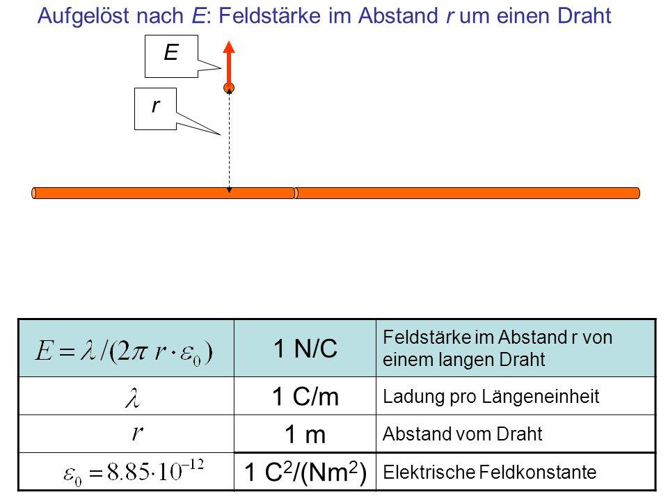 1 N/C Feldstärke im Abstand r von einem langen Draht 1 C/m Ladung pro Längeneinheit 1 m Abstand vom Draht 1 C 2 /(Nm 2 ) Elektrische Feldkonstante Auf
