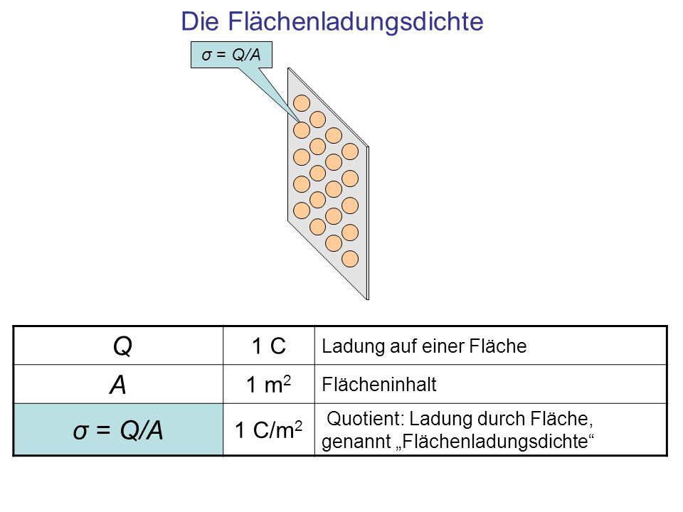 Q 1 C Ladung auf einer Fläche A 1 m 2 Flächeninhalt σ = Q/A 1 C/m 2 Quotient: Ladung durch Fläche, genannt Flächenladungsdichte Die Flächenladungsdich