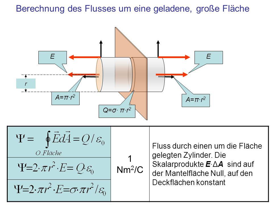 1 Nm 2 /C Fluss durch einen um die Fläche gelegten Zylinder. Die Skalarprodukte E·ΔA sind auf der Mantelfläche Null, auf den Deckflächen konstant Bere