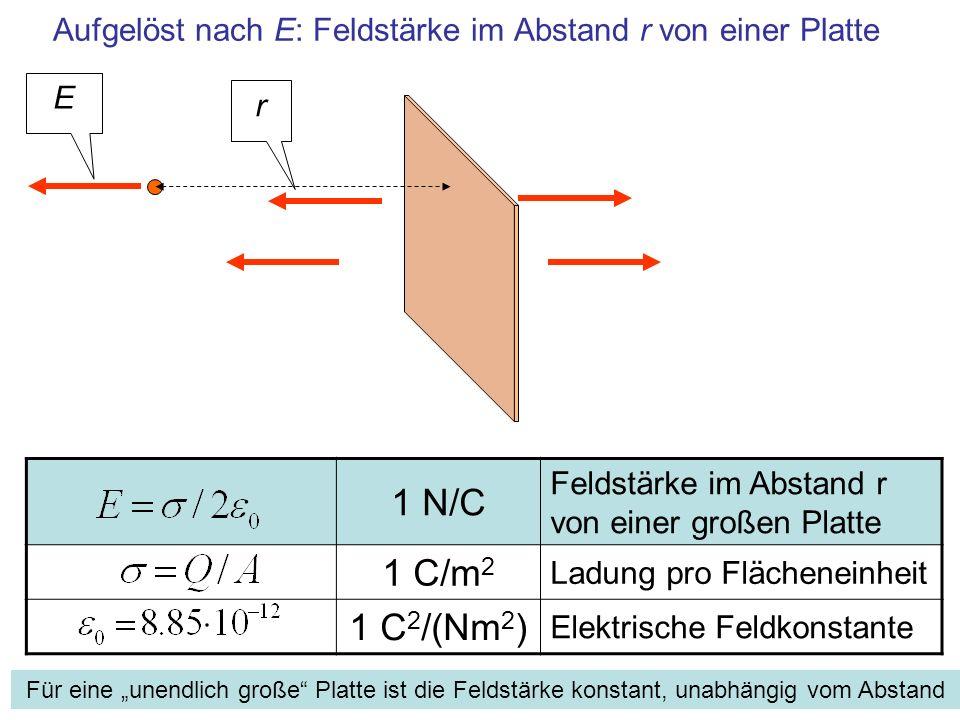 1 N/C Feldstärke im Abstand r von einer großen Platte 1 C/m 2 Ladung pro Flächeneinheit 1 C 2 /(Nm 2 ) Elektrische Feldkonstante Aufgelöst nach E: Fel