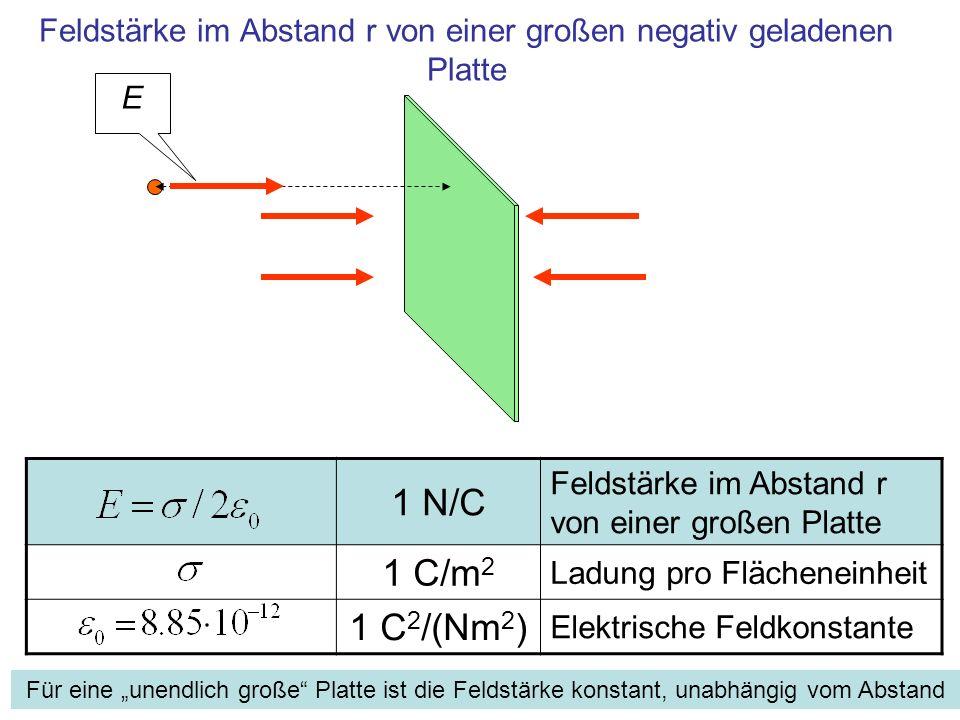 1 N/C Feldstärke im Abstand r von einer großen Platte 1 C/m 2 Ladung pro Flächeneinheit 1 C 2 /(Nm 2 ) Elektrische Feldkonstante Feldstärke im Abstand