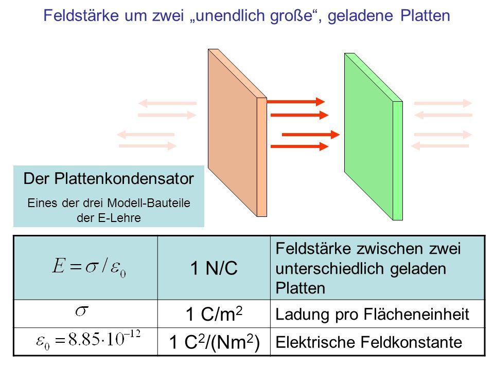 1 N/C Feldstärke zwischen zwei unterschiedlich geladen Platten 1 C/m 2 Ladung pro Flächeneinheit 1 C 2 /(Nm 2 ) Elektrische Feldkonstante Feldstärke u