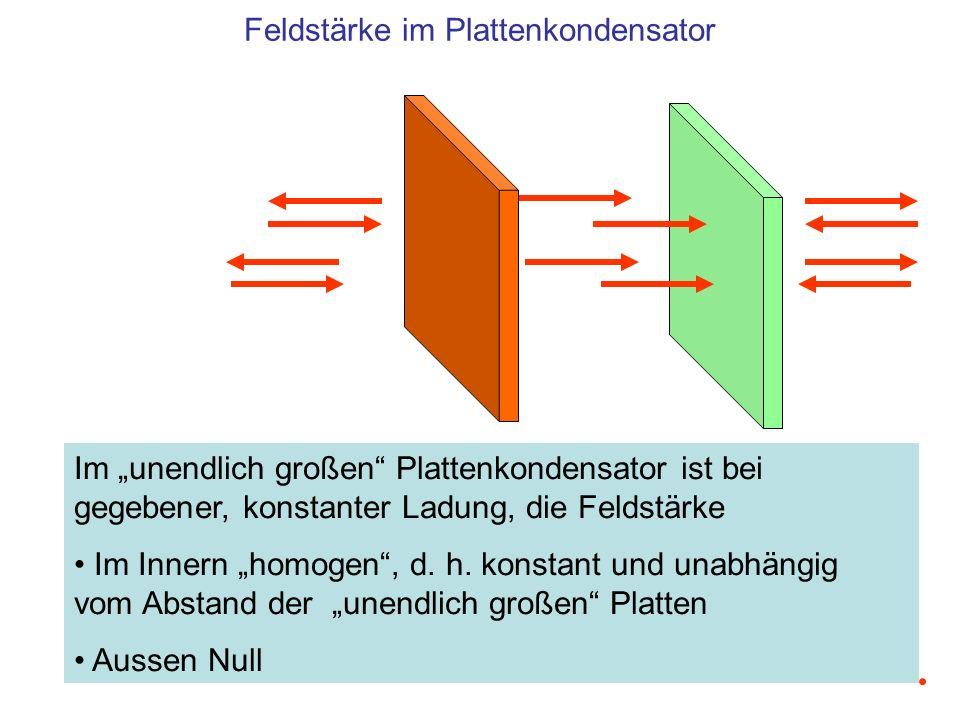 Im unendlich großen Plattenkondensator ist bei gegebener, konstanter Ladung, die Feldstärke Im Innern homogen, d. h. konstant und unabhängig vom Absta