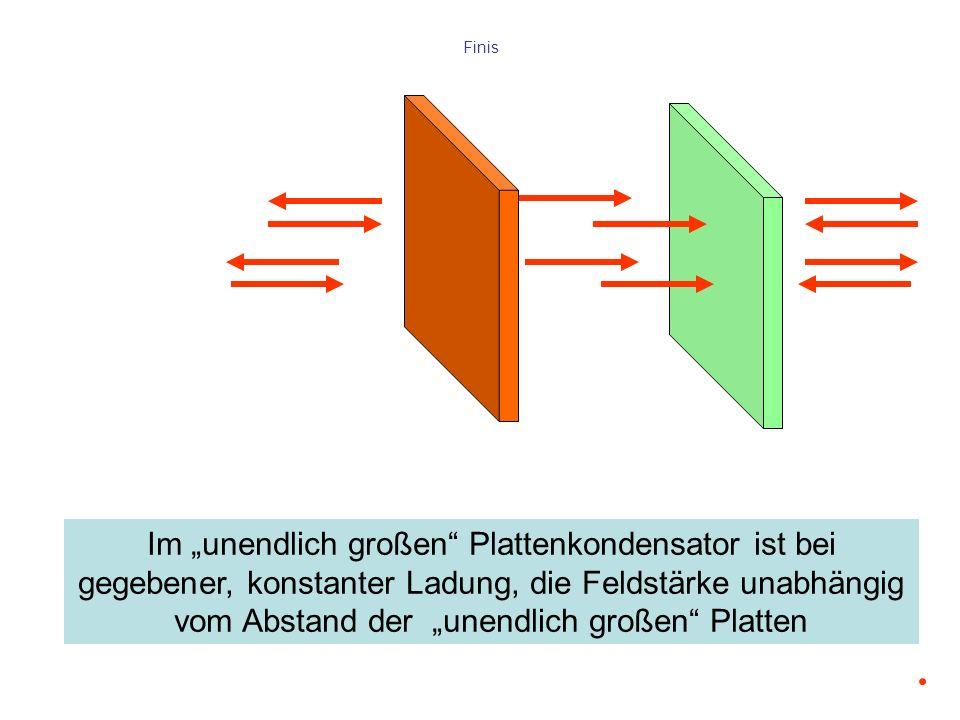Im unendlich großen Plattenkondensator ist bei gegebener, konstanter Ladung, die Feldstärke unabhängig vom Abstand der unendlich großen Platten Finis