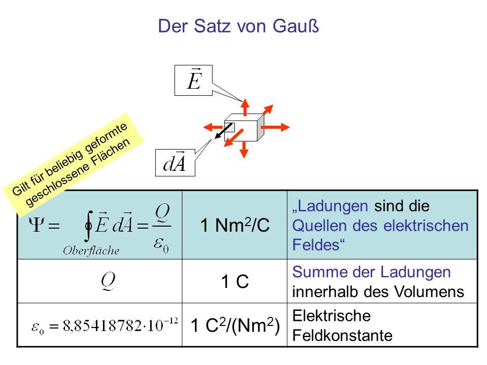 1 Nm 2 /C Ladungen sind die Quellen des elektrischen Feldes 1 C Summe der Ladungen innerhalb des Volumens 1 C 2 /(Nm 2 ) Elektrische Feldkonstante Der