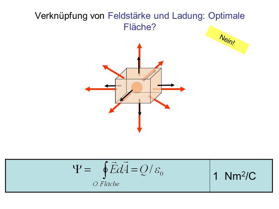 1 Jm/C Feldstärke und Ladung bei kugelsymmetrischer Ladungsverteilung Fluss um eine kugelsymmetrische Ladungsverteilung Die optimale Fläche ist hier eine Kugel um den Schwerpunkt der Ladungen: An jedem Punkt der Oberfläche ist die Feldstärke konstant E und steht parallel zu dA