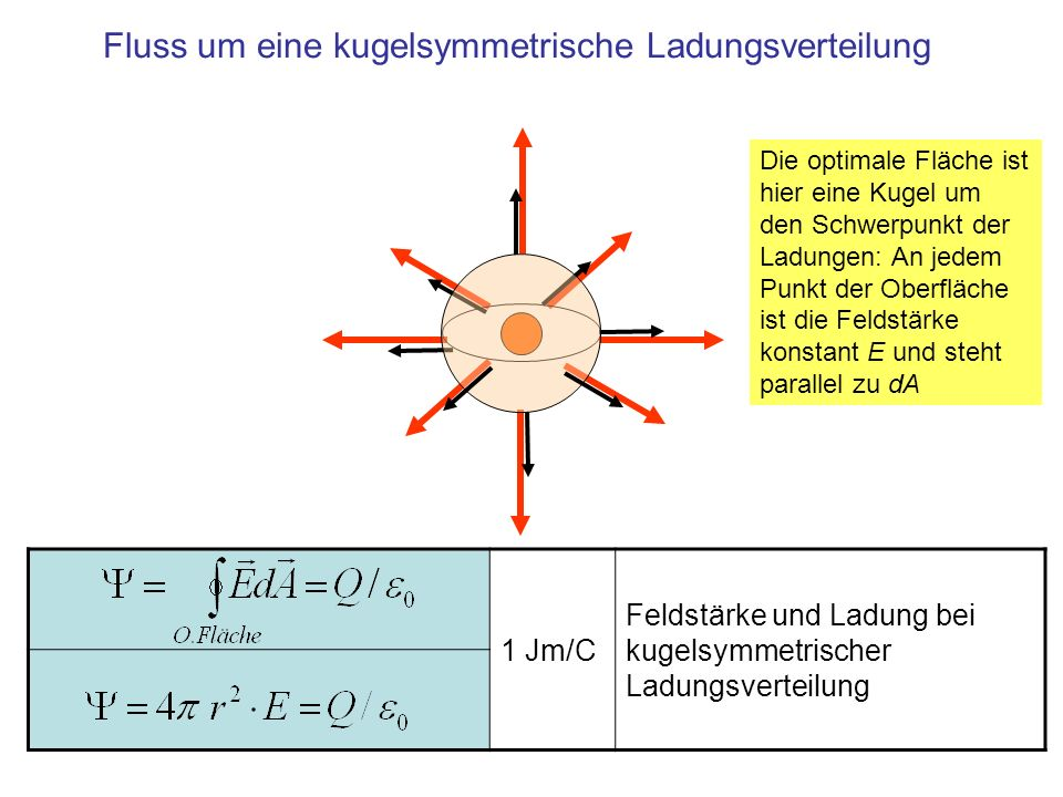 1 Jm/C Feldstärke und Ladung bei kugelsymmetrischer Ladungsverteilung Fluss um eine kugelsymmetrische Ladungsverteilung Die optimale Fläche ist hier e