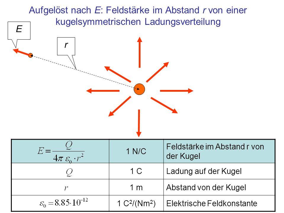Aufgelöst nach E: Feldstärke im Abstand r von einer kugelsymmetrischen Ladungsverteilung 1 N/C Feldstärke im Abstand r von der Kugel 1 CLadung auf der