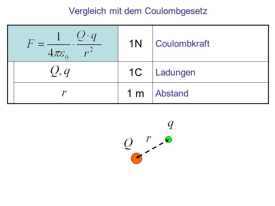 Im unendlich großen Plattenkondensator ist bei gegebener, konstanter Ladung, die Feldstärke Im Innern homogen, d.