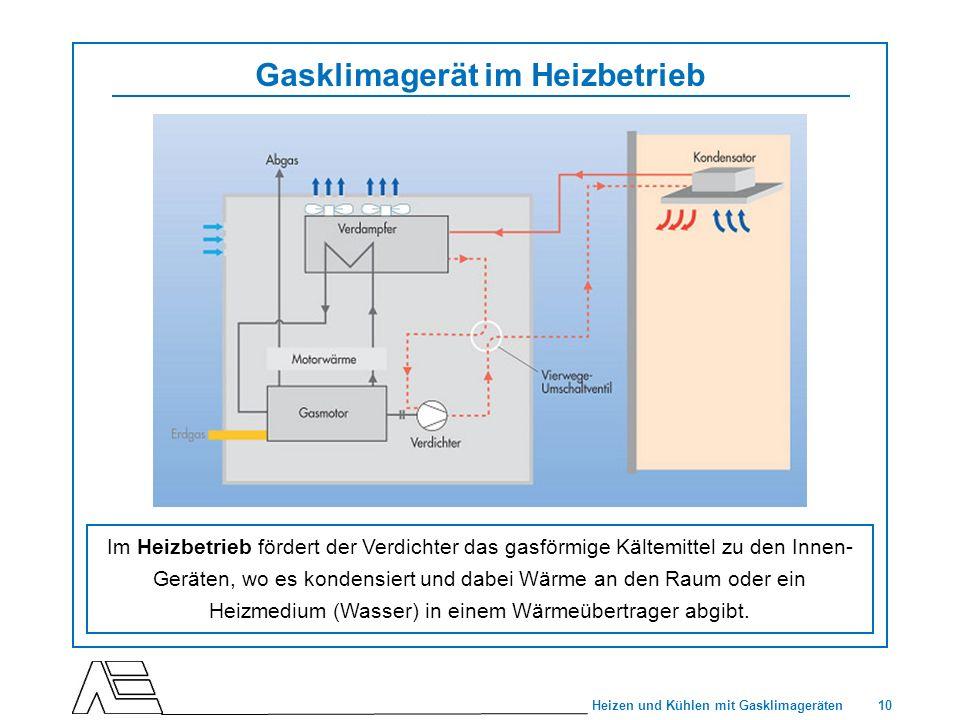 10 Heizen und Kühlen mit Gasklimageräten Gasklimagerät im Heizbetrieb Im Heizbetrieb fördert der Verdichter das gasförmige Kältemittel zu den Innen- G