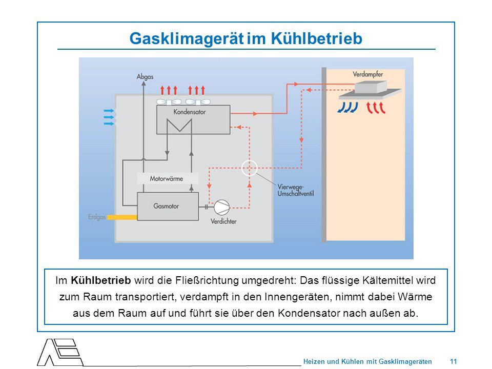 11 Heizen und Kühlen mit Gasklimageräten Gasklimagerät im Kühlbetrieb Im Kühlbetrieb wird die Fließrichtung umgedreht: Das flüssige Kältemittel wird z