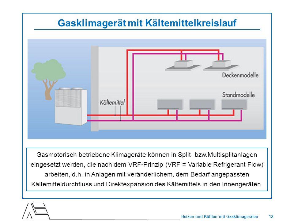 12 Heizen und Kühlen mit Gasklimageräten Gasklimagerät mit Kältemittelkreislauf Gasmotorisch betriebene Klimageräte können in Split- bzw.Multisplitanl