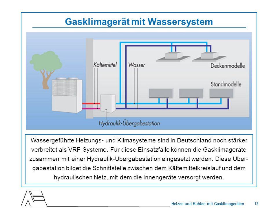 13 Heizen und Kühlen mit Gasklimageräten Gasklimagerät mit Wassersystem Wassergeführte Heizungs- und Klimasysteme sind in Deutschland noch stärker ver