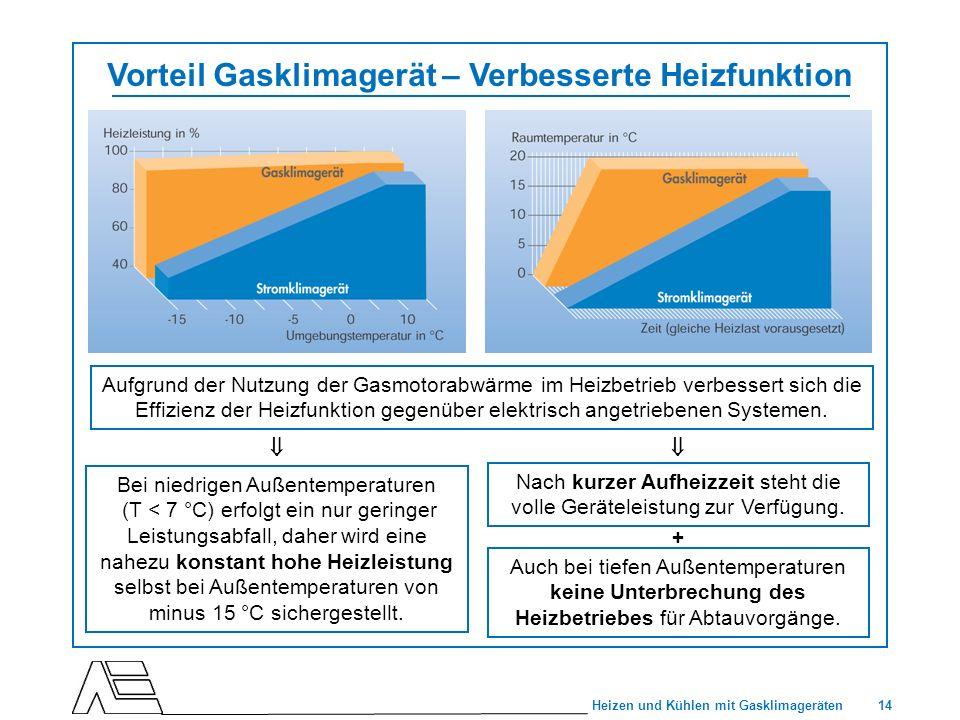 14 Heizen und Kühlen mit Gasklimageräten Vorteil Gasklimagerät – Verbesserte Heizfunktion Bei niedrigen Außentemperaturen (T < 7 °C) erfolgt ein nur g