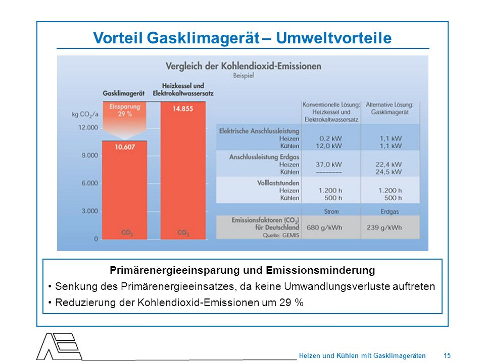 15 Heizen und Kühlen mit Gasklimageräten Vorteil Gasklimagerät – Umweltvorteile Primärenergieeinsparung und Emissionsminderung Senkung des Primärenerg