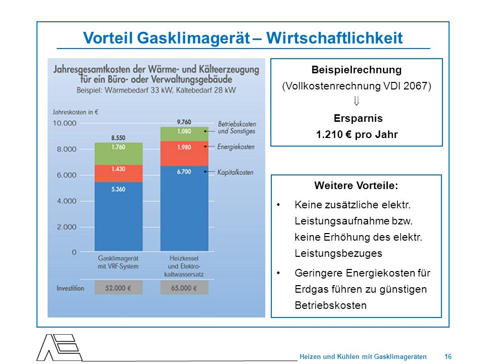 16 Heizen und Kühlen mit Gasklimageräten Vorteil Gasklimagerät – Wirtschaftlichkeit Weitere Vorteile: Keine zusätzliche elektr. Leistungsaufnahme bzw.