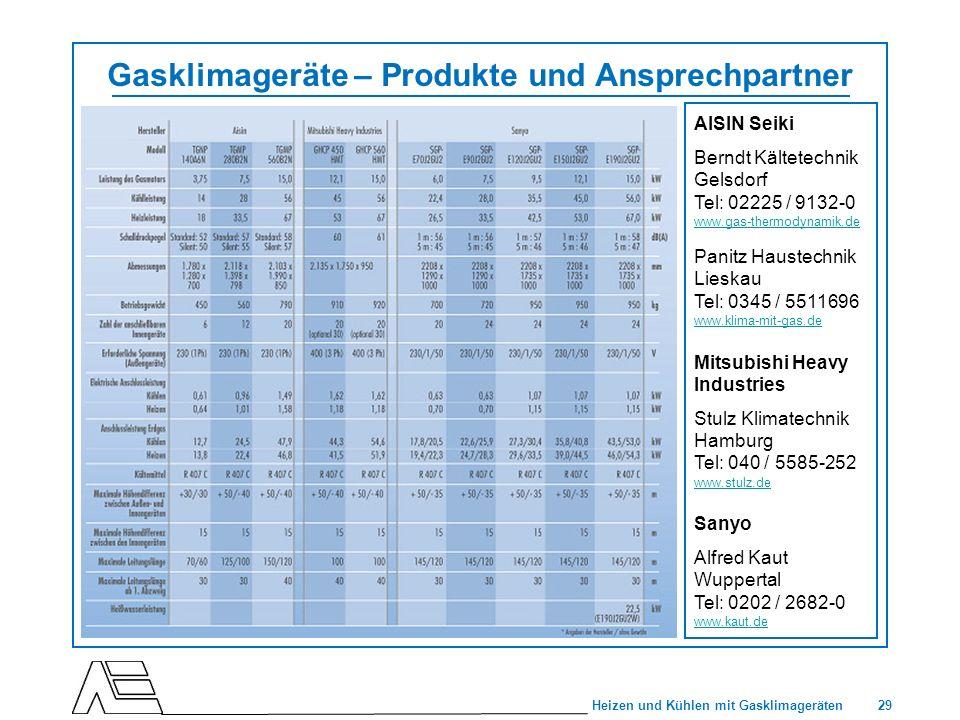 29 Heizen und Kühlen mit Gasklimageräten Gasklimageräte – Produkte und Ansprechpartner AISIN Seiki Berndt Kältetechnik Gelsdorf Tel: 02225 / 9132-0 ww