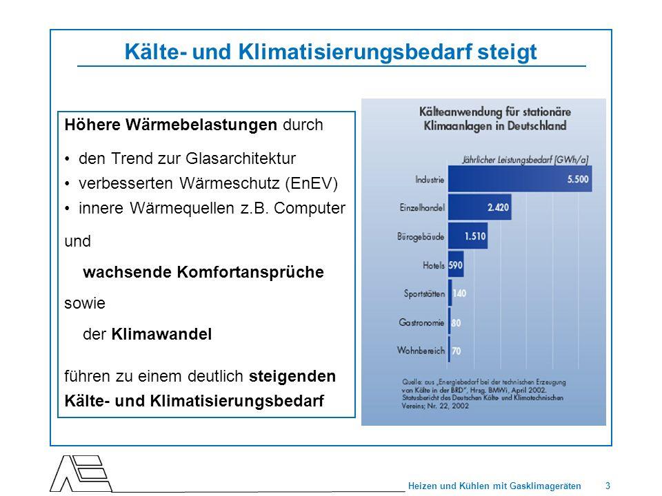 3 Heizen und Kühlen mit Gasklimageräten Kälte- und Klimatisierungsbedarf steigt Höhere Wärmebelastungen durch den Trend zur Glasarchitektur verbessert