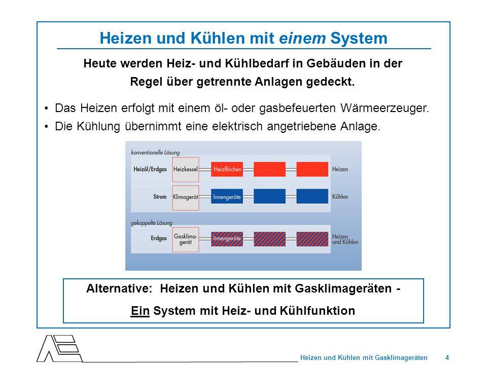 4 Heizen und Kühlen mit Gasklimageräten Heizen und Kühlen mit einem System Heute werden Heiz- und Kühlbedarf in Gebäuden in der Regel über getrennte A
