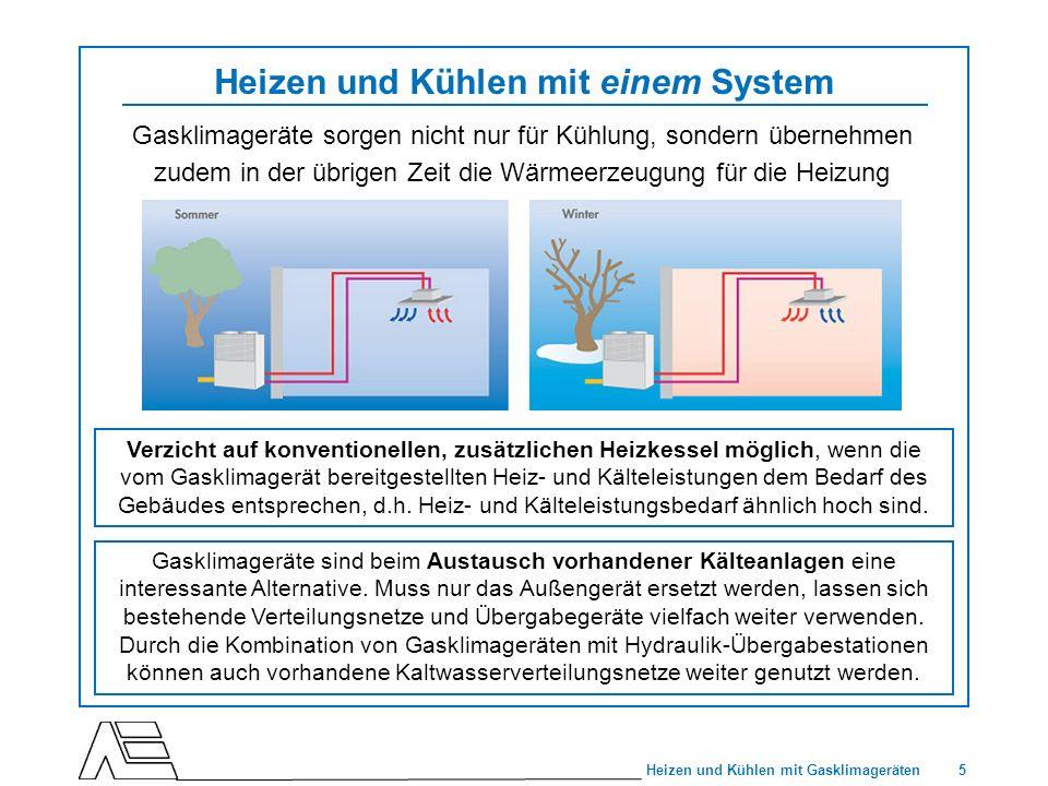 5 Heizen und Kühlen mit Gasklimageräten Heizen und Kühlen mit einem System Gasklimageräte sorgen nicht nur für Kühlung, sondern übernehmen zudem in de