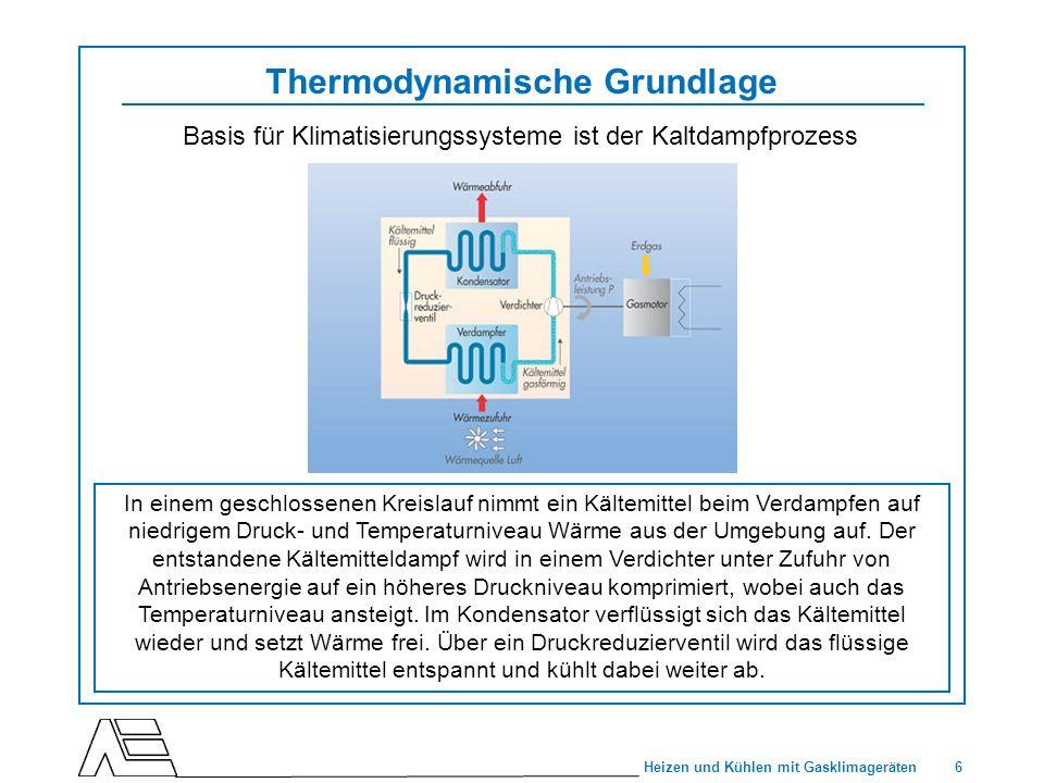 6 Heizen und Kühlen mit Gasklimageräten Thermodynamische Grundlage In einem geschlossenen Kreislauf nimmt ein Kältemittel beim Verdampfen auf niedrige