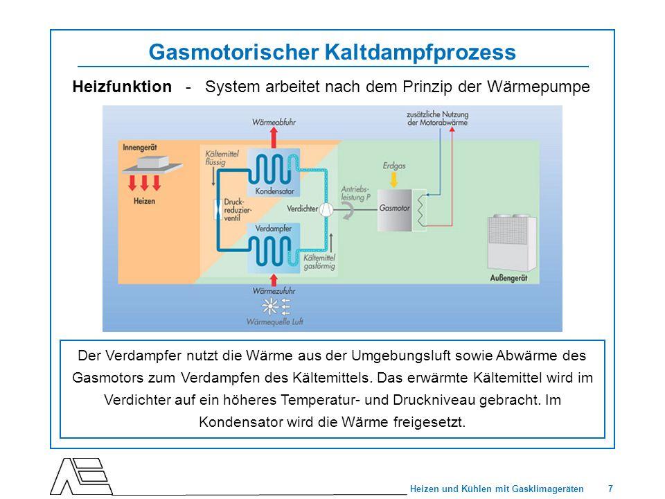 7 Heizen und Kühlen mit Gasklimageräten Gasmotorischer Kaltdampfprozess Der Verdampfer nutzt die Wärme aus der Umgebungsluft sowie Abwärme des Gasmoto
