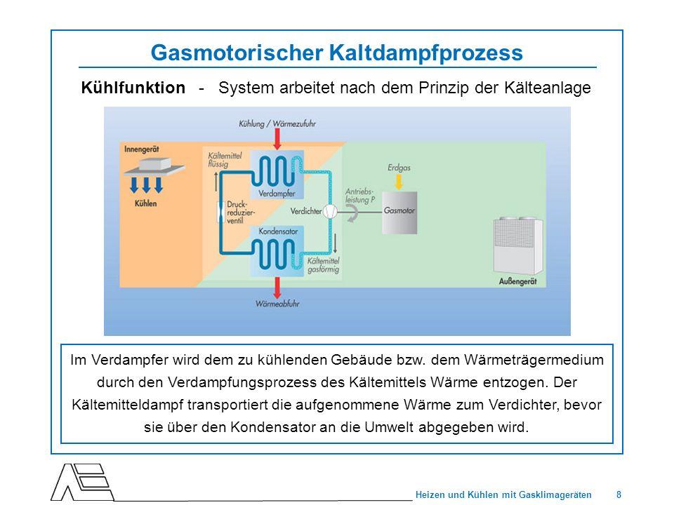 8 Heizen und Kühlen mit Gasklimageräten Gasmotorischer Kaltdampfprozess Im Verdampfer wird dem zu kühlenden Gebäude bzw. dem Wärmeträgermedium durch d
