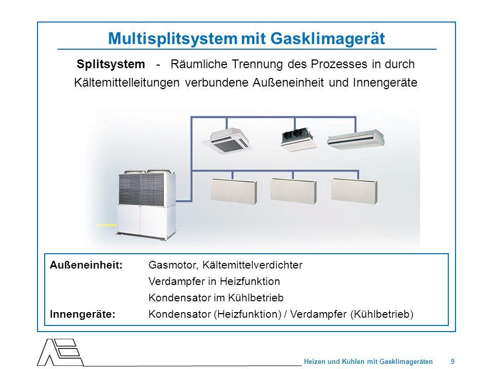 9 Heizen und Kühlen mit Gasklimageräten Multisplitsystem mit Gasklimagerät Außeneinheit:Gasmotor, Kältemittelverdichter Verdampfer in Heizfunktion Kon