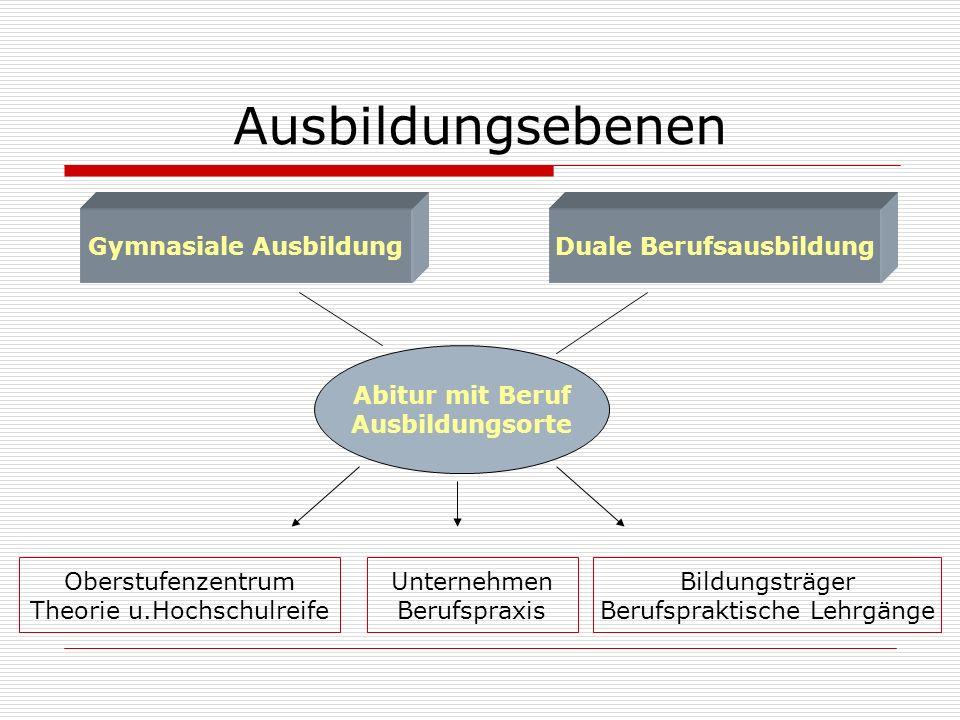Ausbildungsebenen Gymnasiale AusbildungDuale Berufsausbildung Abitur mit Beruf Ausbildungsorte Unternehmen Berufspraxis Oberstufenzentrum Theorie u.Ho