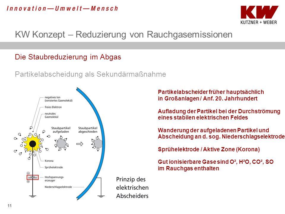 KW Konzept – Reduzierung von Rauchgasemissionen Die Staubreduzierung im Abgas Partikelabscheidung als Sekundärmaßnahme Partikelabscheider früher haupt