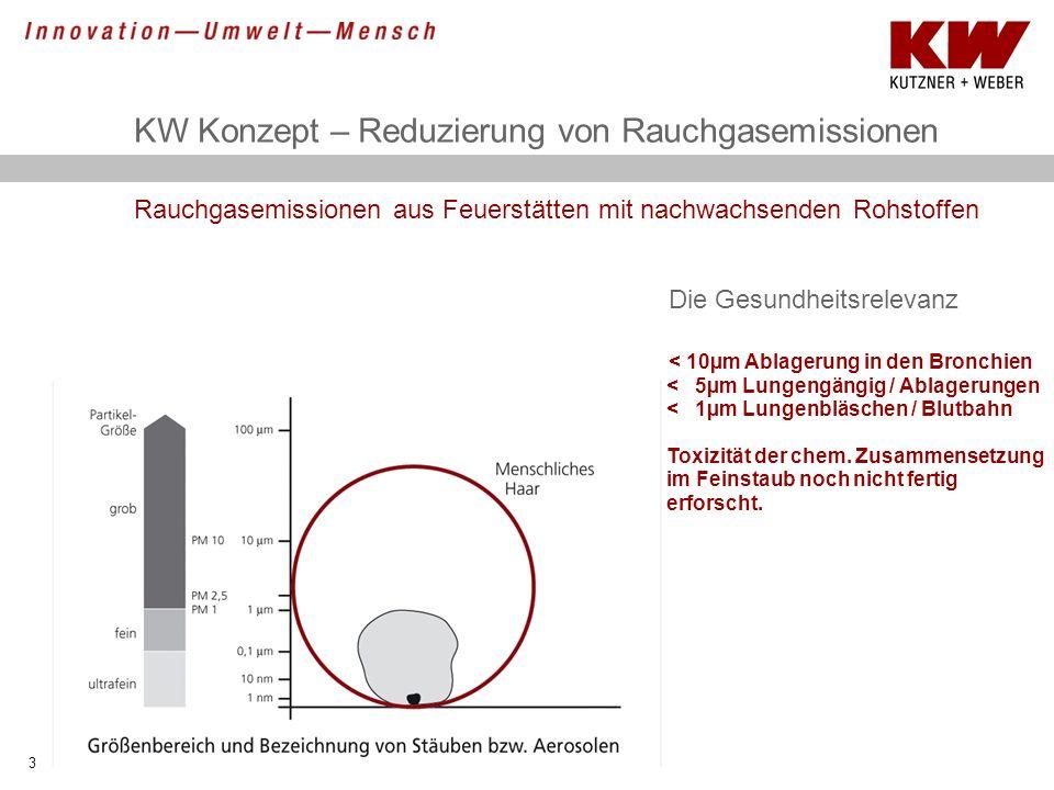 KW Konzept – Reduzierung von Rauchgasemissionen 3 Rauchgasemissionen aus Feuerstätten mit nachwachsenden Rohstoffen Die Gesundheitsrelevanz < 10µm Abl