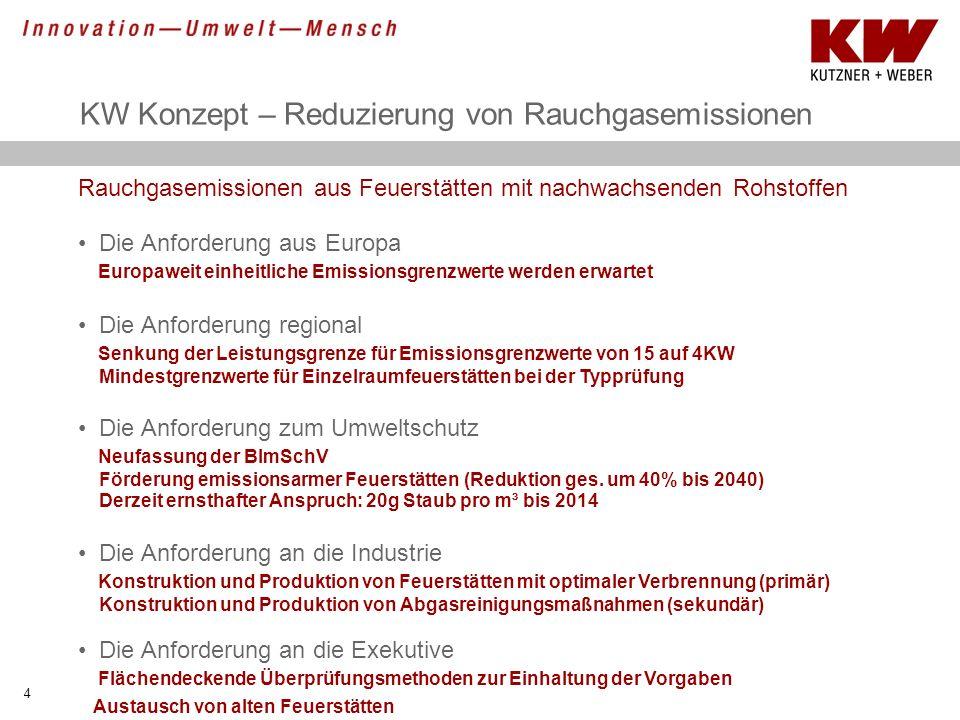KW Konzept – Reduzierung von Rauchgasemissionen 4 Rauchgasemissionen aus Feuerstätten mit nachwachsenden Rohstoffen Die Anforderung aus Europa Europaw