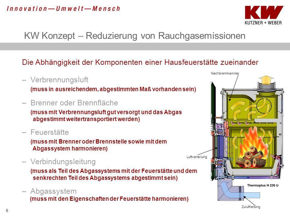 KW Konzept – Reduzierung von Rauchgasemissionen 6 Die Abhängigkeit der Komponenten einer Hausfeuerstätte zueinander –Verbrennungsluft (muss in ausreic