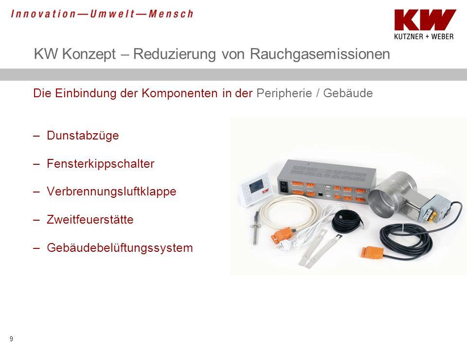 KW Konzept – Reduzierung von Rauchgasemissionen Die Einbindung der Komponenten in der Peripherie / Gebäude –Dunstabzüge –Fensterkippschalter –Verbrenn