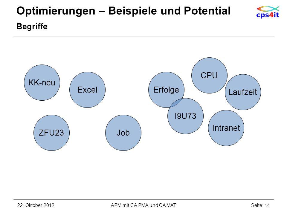 Optimierungen – Beispiele und Potential Begriffe Job Intranet Laufzeit ZFU23 Erfolge CPU KK-neu I9U73 Excel 22. Oktober 2012Seite: 14APM mit CA PMA un