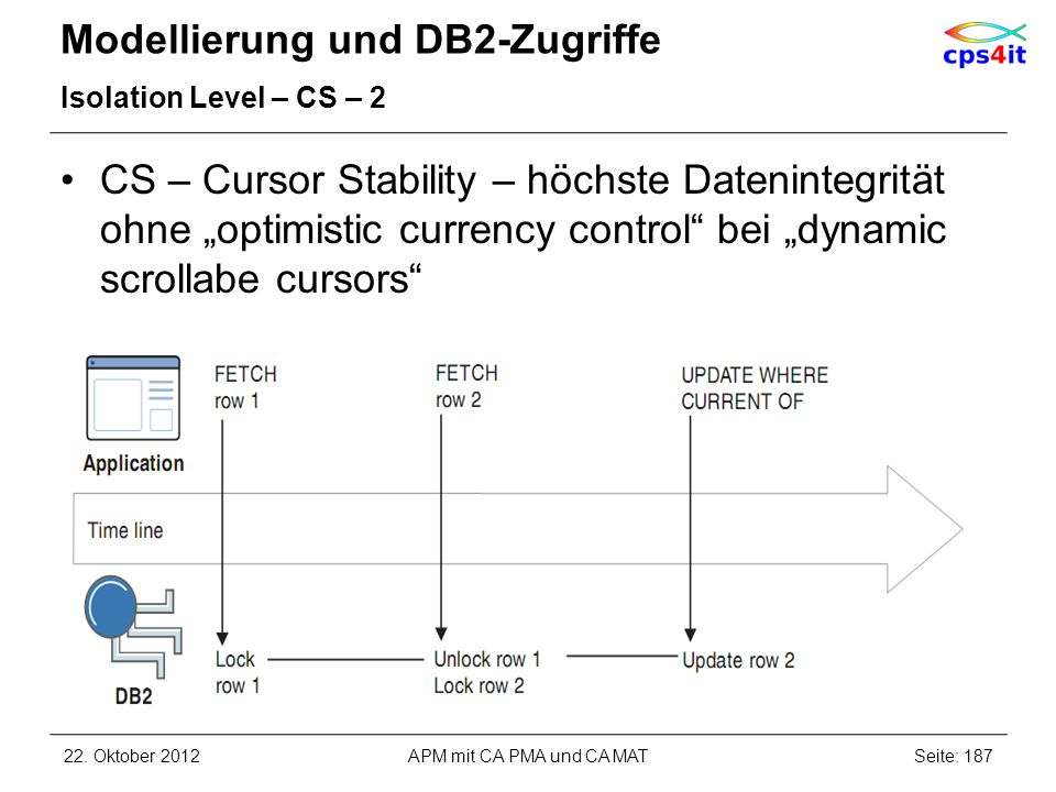 Modellierung und DB2-Zugriffe Isolation Level – CS – 2 CS – Cursor Stability – höchste Datenintegrität ohne optimistic currency control bei dynamic scrollabe cursors 22.