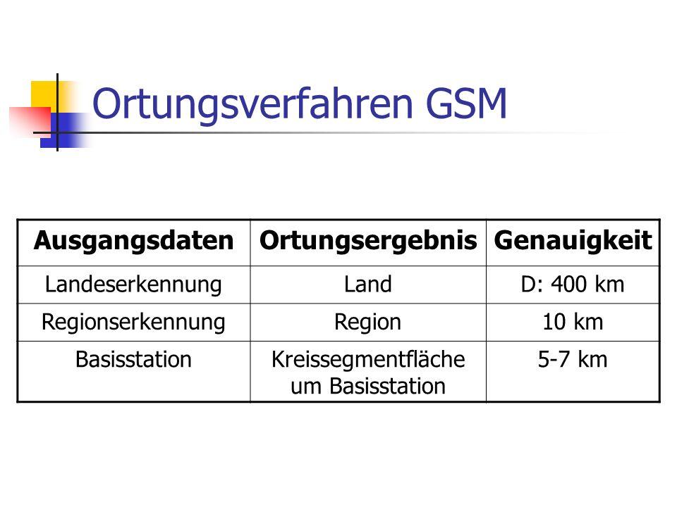Ortungsverfahren GSM AusgangsdatenOrtungsergebnisGenauigkeit LandeserkennungLandD: 400 km RegionserkennungRegion10 km BasisstationKreissegmentfläche um Basisstation 5-7 km