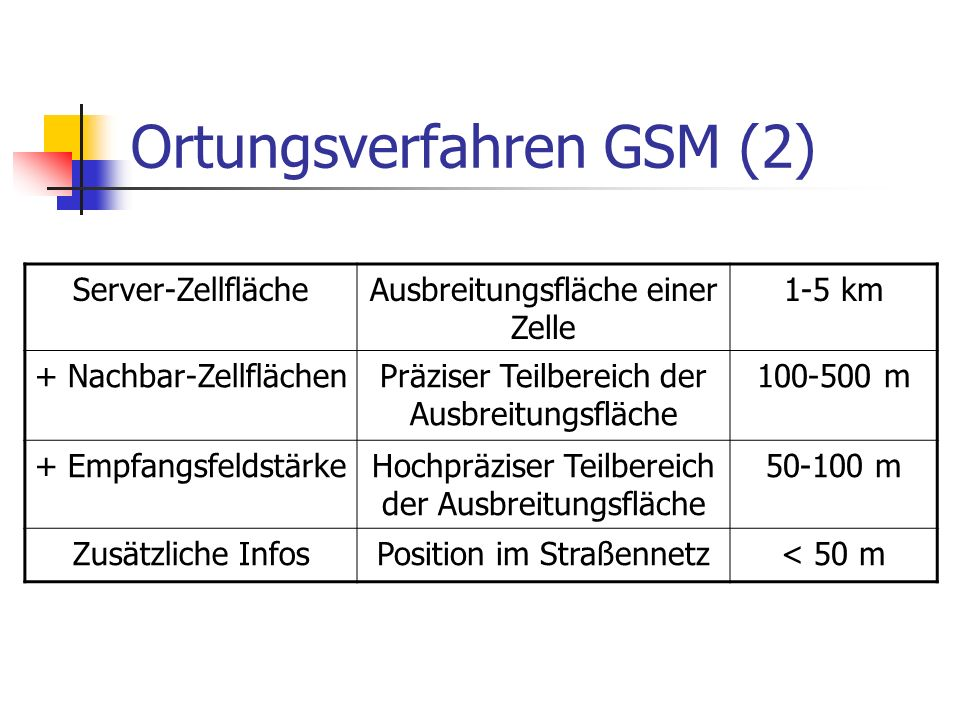 Ortungsverfahren GSM (2) Server-ZellflächeAusbreitungsfläche einer Zelle 1-5 km + Nachbar-ZellflächenPräziser Teilbereich der Ausbreitungsfläche 100-500 m + EmpfangsfeldstärkeHochpräziser Teilbereich der Ausbreitungsfläche 50-100 m Zusätzliche InfosPosition im Straßennetz< 50 m