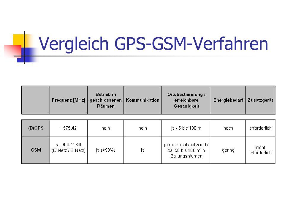 Vergleich GPS-GSM-Verfahren