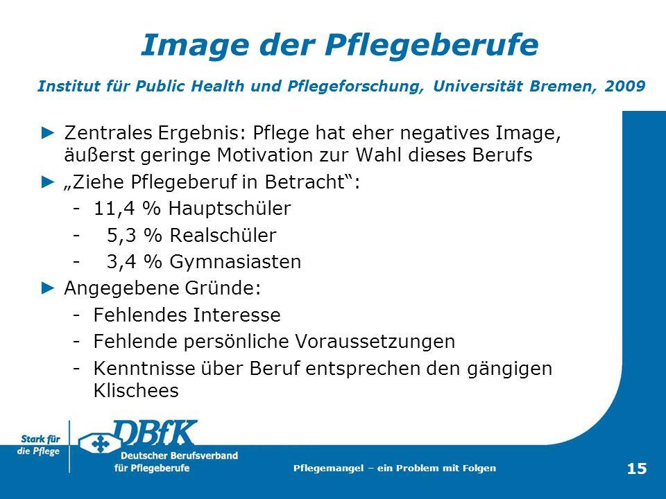 15 Image der Pflegeberufe Institut für Public Health und Pflegeforschung, Universität Bremen, 2009 Zentrales Ergebnis: Pflege hat eher negatives Image